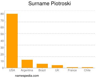 Surname Piotroski