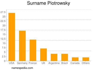 Surname Piotrowsky