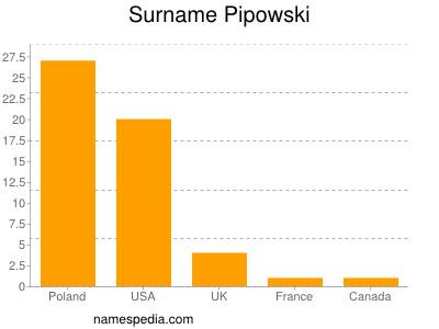 Surname Pipowski