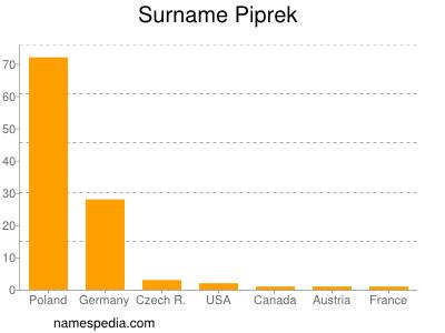 Surname Piprek