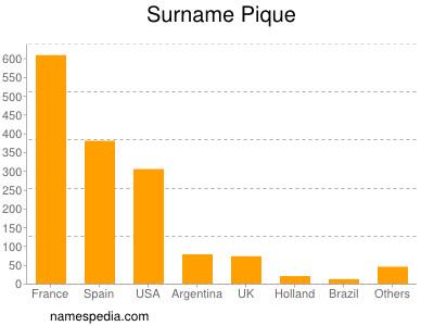 Surname Pique