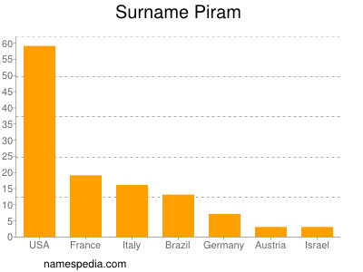Surname Piram