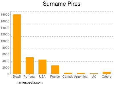 Surname Pires