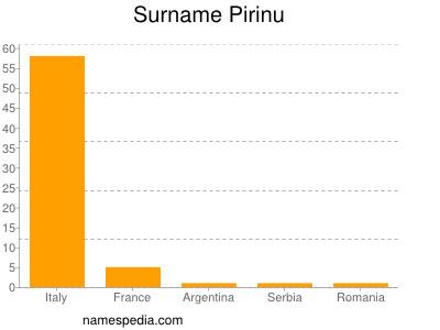 Surname Pirinu