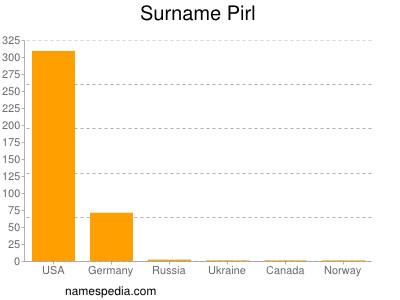 Surname Pirl