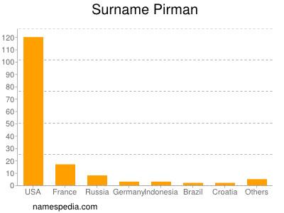 Surname Pirman