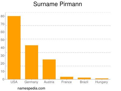 Surname Pirmann