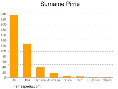 Surname Pirrie