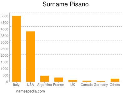 Surname Pisano
