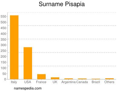 Surname Pisapia