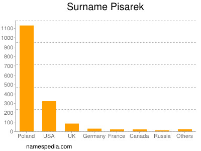 Surname Pisarek