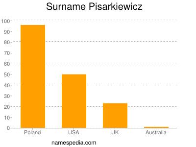 Surname Pisarkiewicz
