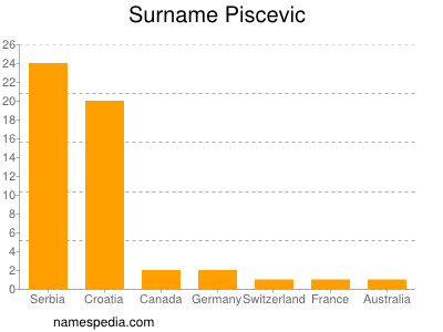Surname Piscevic