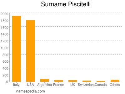 Surname Piscitelli