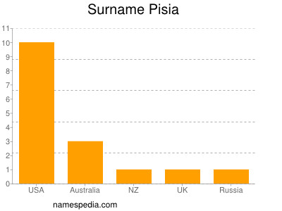 Surname Pisia