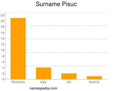 Surname Pisuc