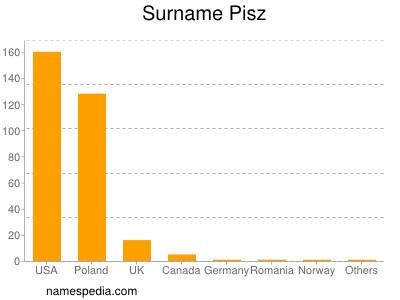 Surname Pisz