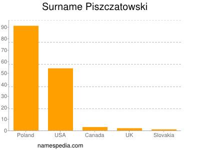 Surname Piszczatowski