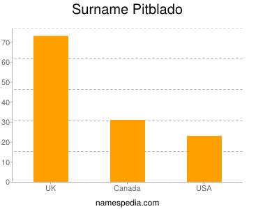 Surname Pitblado