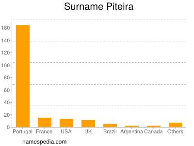 Surname Piteira