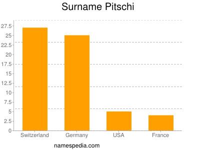 Surname Pitschi