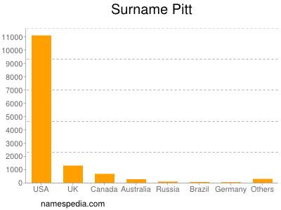 nom Pitt