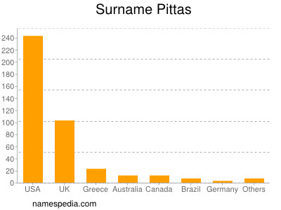 Familiennamen Pittas