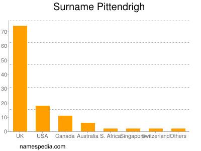nom Pittendrigh