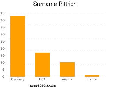Surname Pittrich