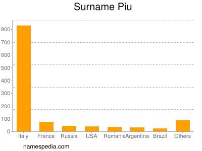 Surname Piu
