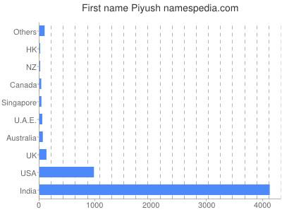 Given name Piyush