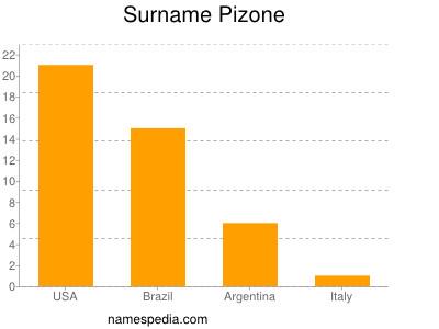 Surname Pizone