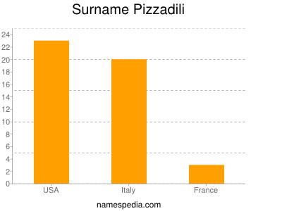 Surname Pizzadili