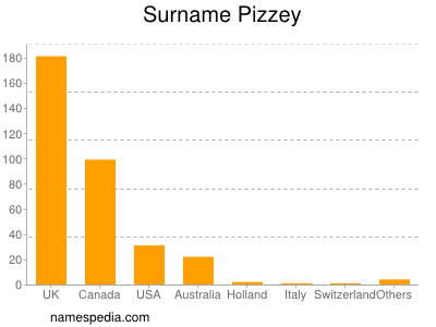 Surname Pizzey