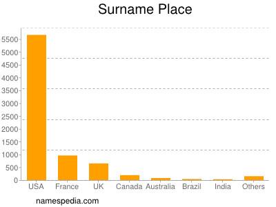 Surname Place
