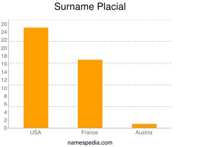 Surname Placial