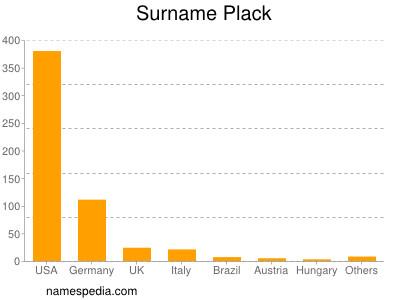 Surname Plack