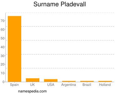 Surname Pladevall