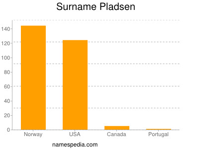 nom Pladsen