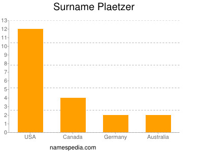 Surname Plaetzer