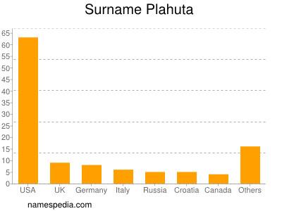 Surname Plahuta
