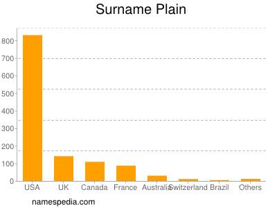 Surname Plain