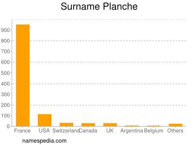 Surname Planche