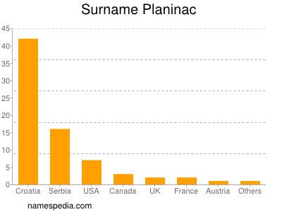 Surname Planinac