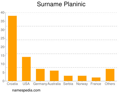 Surname Planinic