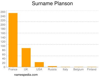 Surname Planson