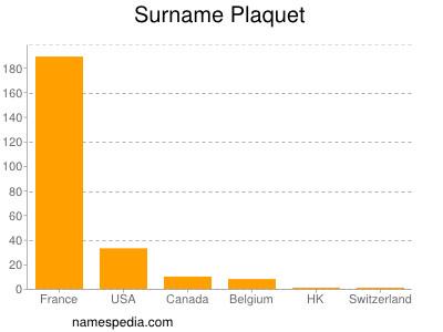 Surname Plaquet