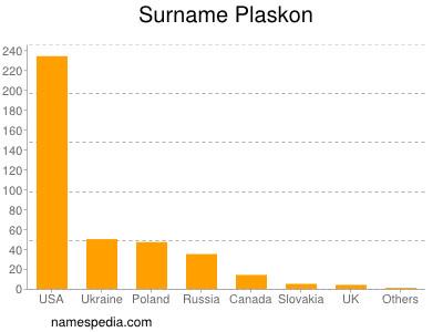 Surname Plaskon