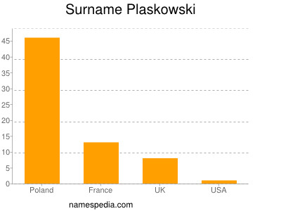 Surname Plaskowski