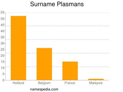Familiennamen Plasmans